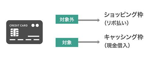 クレカの総量規制の種類