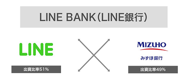 LINE銀行のイメージ画像