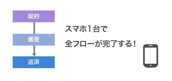 LINEポケットマネーのイメージ画像